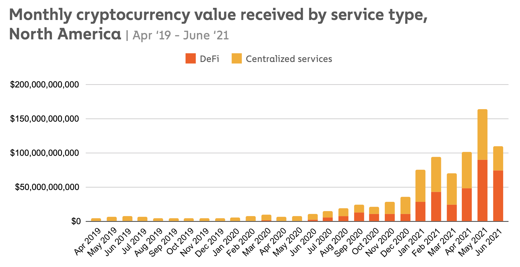 Report: Driven by DeFi, North America's crypto volume increased 1,000% year-over-year1