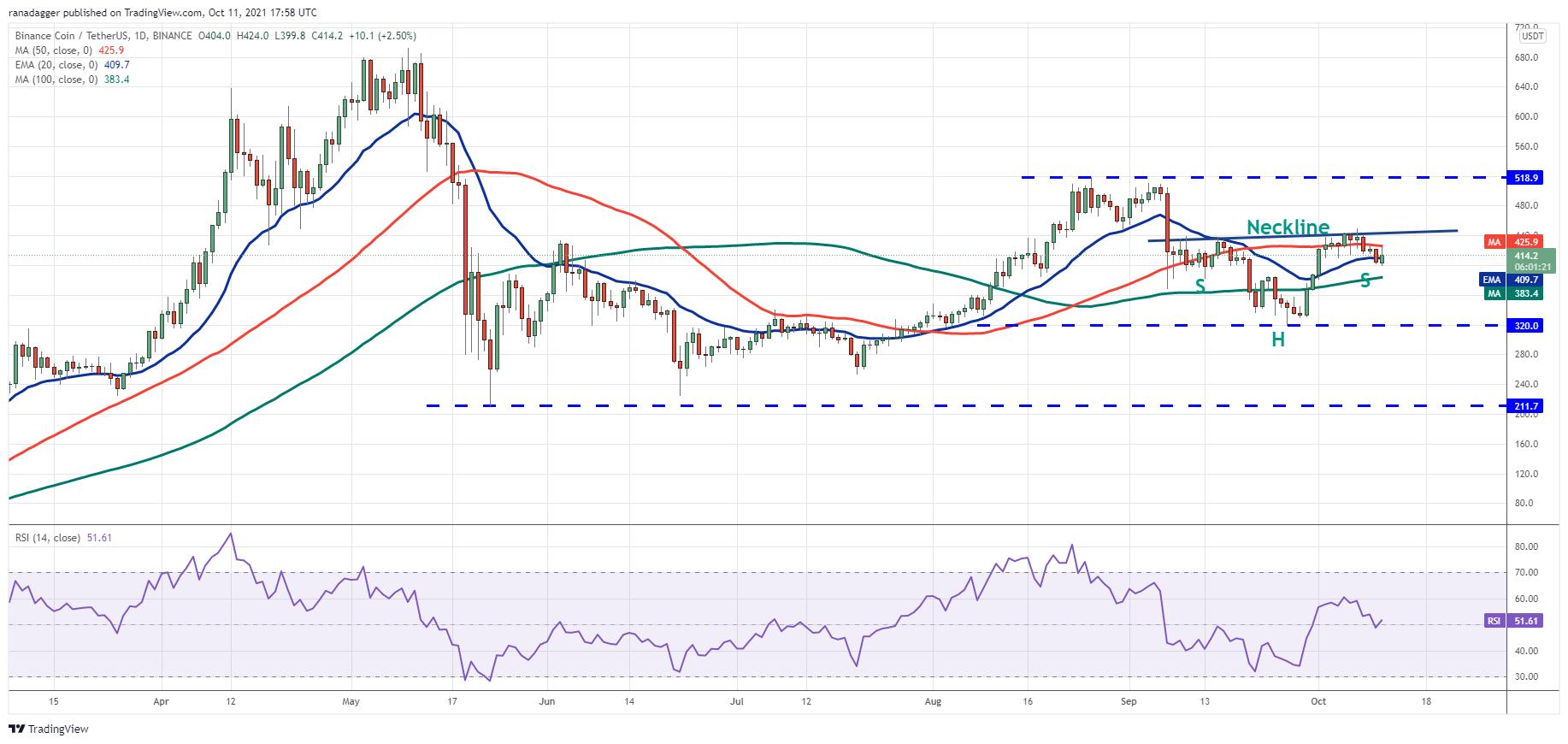 Price analysis 10/11: BTC, ETH, BNB, ADA, XRP, SOL, DOGE, DOT, LUNA, UNI4