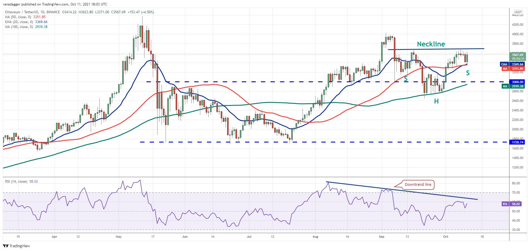 Price analysis 10/11: BTC, ETH, BNB, ADA, XRP, SOL, DOGE, DOT, LUNA, UNI3