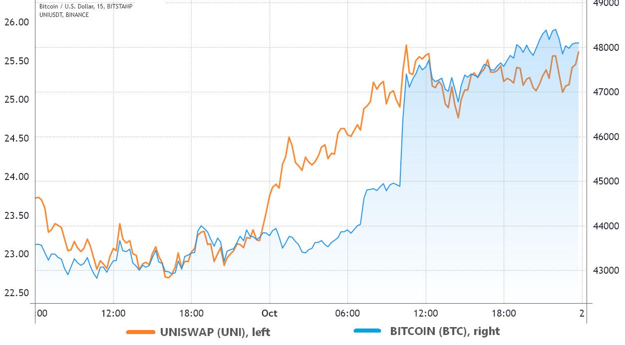ビットコイン、価格上昇に先立ち点滅した3つの強気シグナル