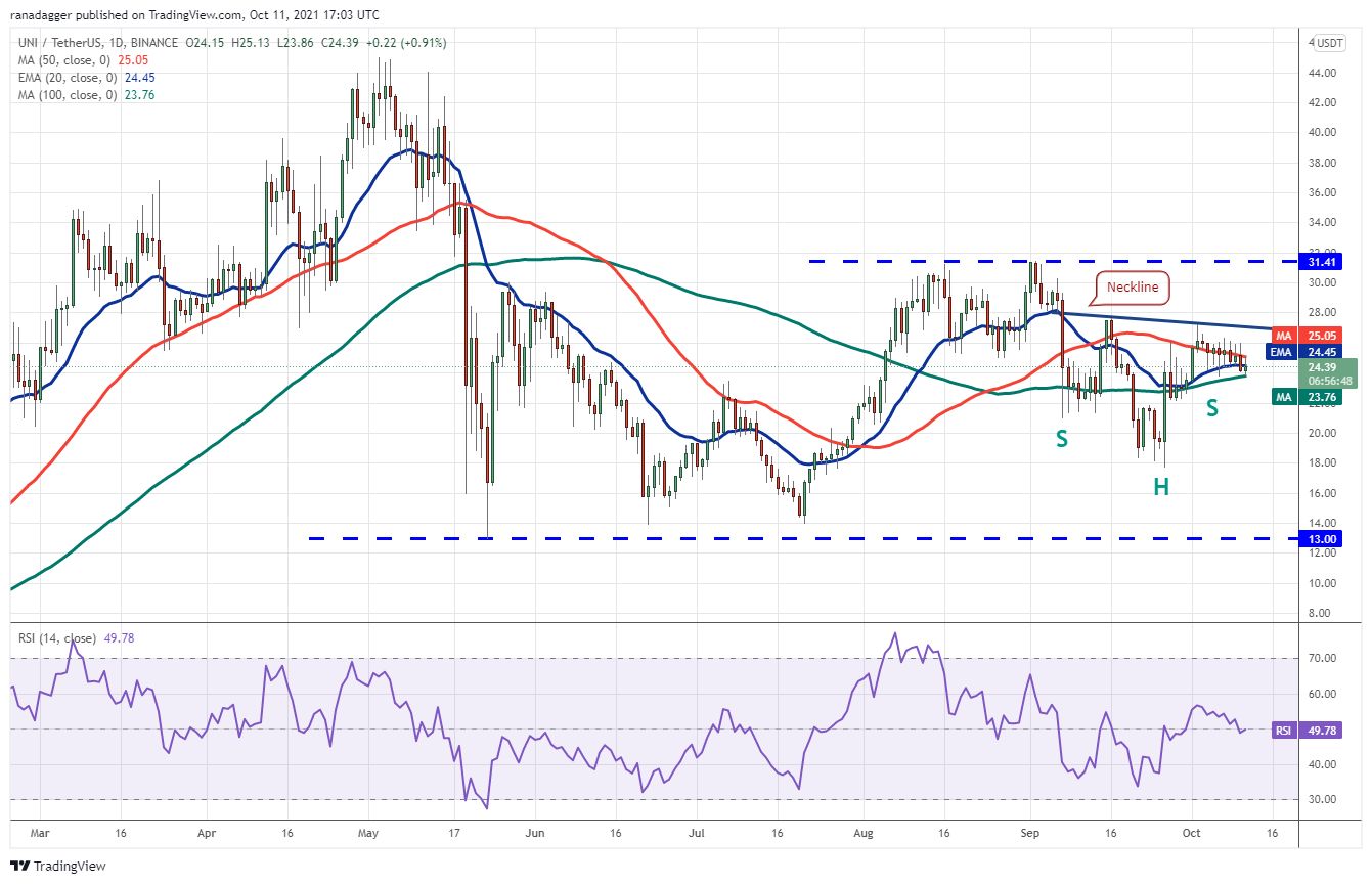 Price analysis 10/11: BTC, ETH, BNB, ADA, XRP, SOL, DOGE, DOT, LUNA, UNI11