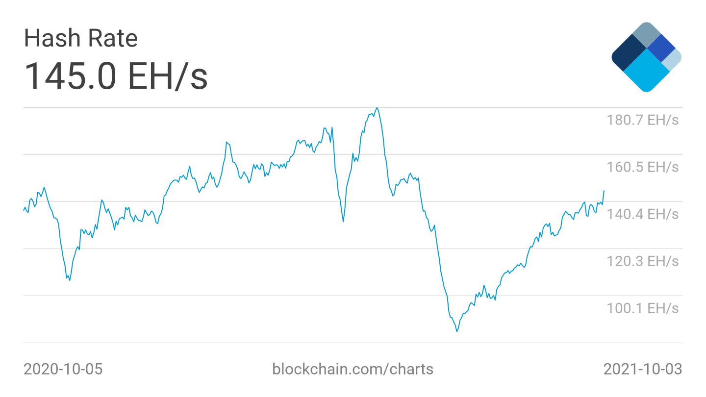 BTC bull run has 'at least 6 months to go' — 5 things to watch in Bitcoin this week2