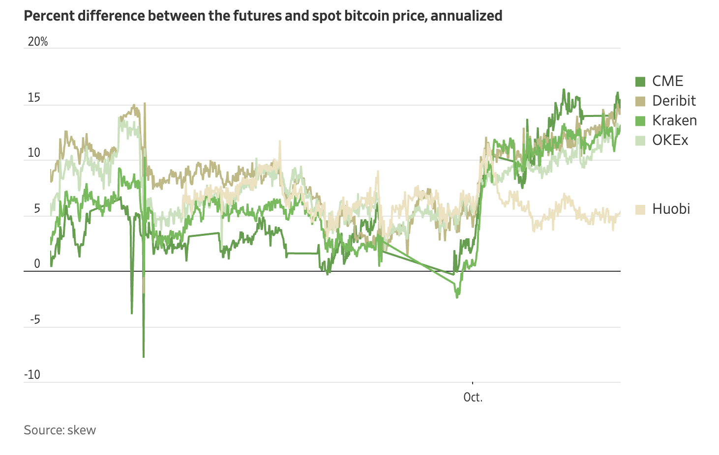 CME Bitcoin futures open interest hits 8-month high, greater than when BTC price was at $65K4