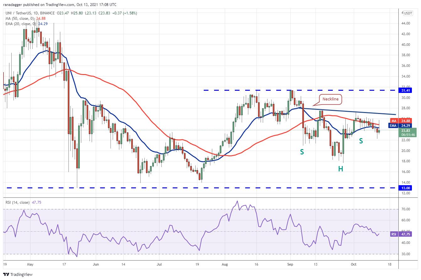 Price analysis 10/13: BTC, ETH, BNB, ADA, XRP, SOL, DOGE, DOT, LUNA, UNI 11