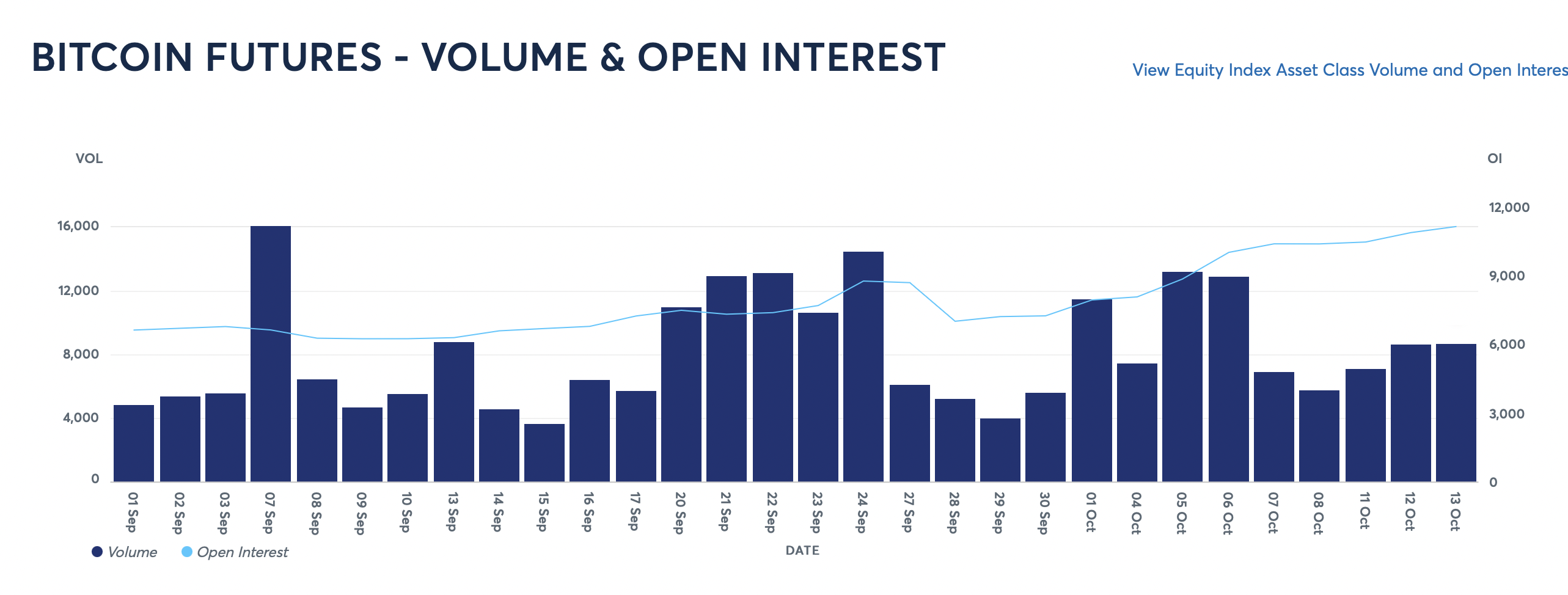 CME Bitcoin futures open interest hits 8-month high, greater than when BTC price was at $65K2