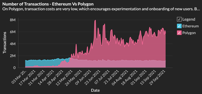 Arbitrage bot's spam attack on the Polygon network generated ,800 per day
