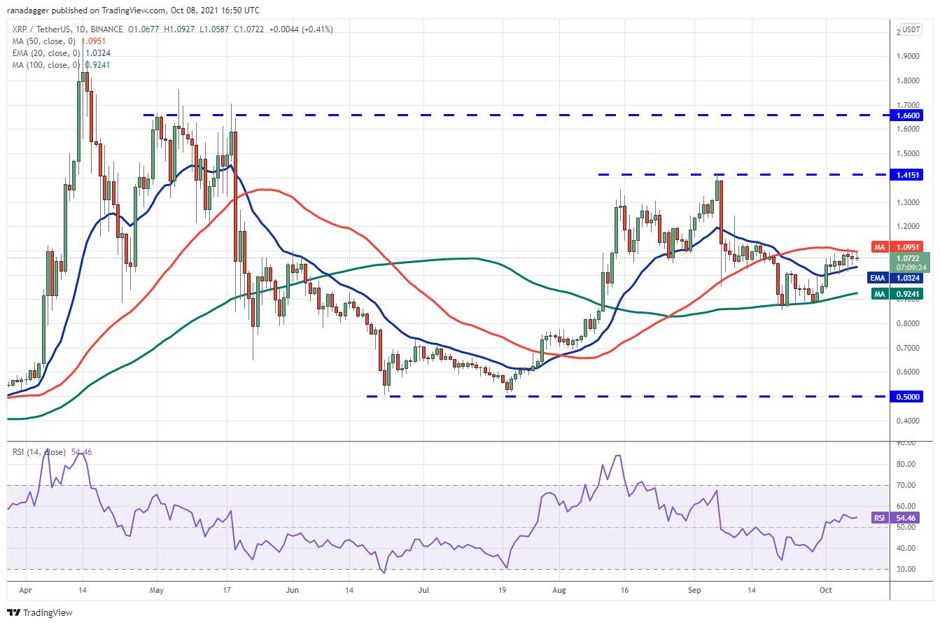 Price analysis 10/8: BTC, ETH, BNB, ADA, XRP, SOL, DOGE, DOT, LUNA, UNI6