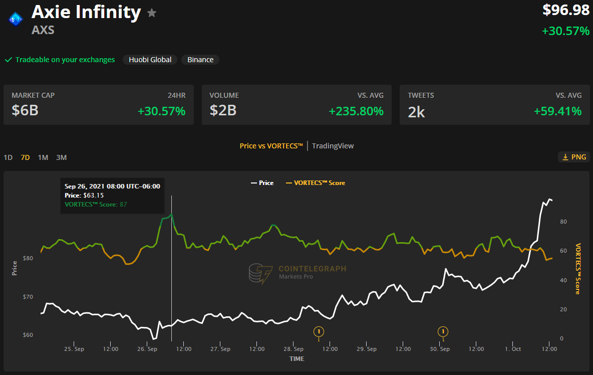 Massive airdrop and AXS staking catapult Axie Infinity to a new all-time high4