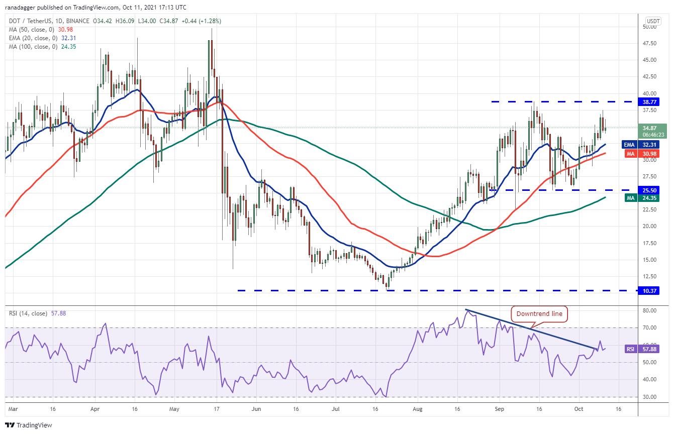 Price analysis 10/11: BTC, ETH, BNB, ADA, XRP, SOL, DOGE, DOT, LUNA, UNI9
