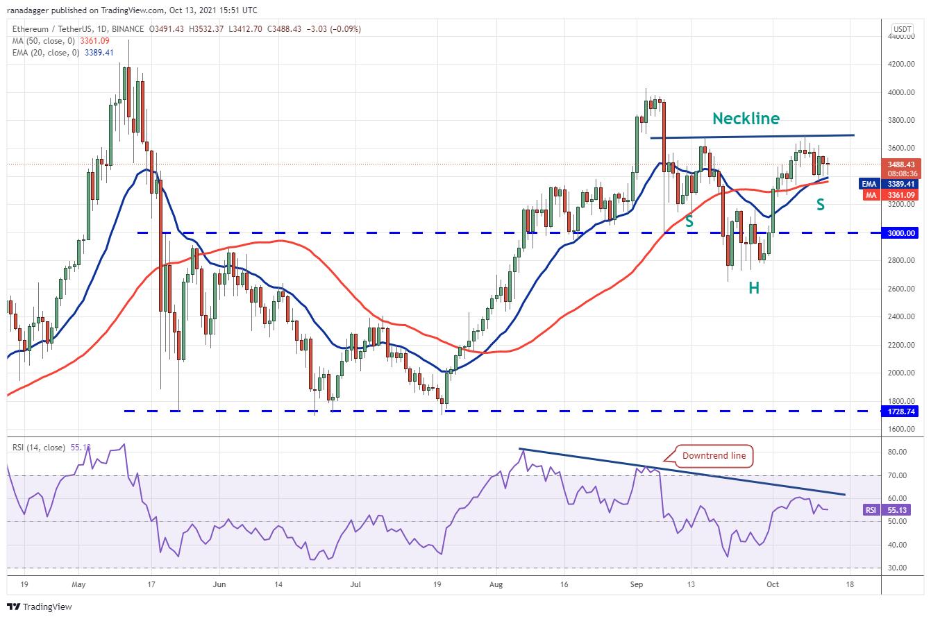 Price analysis 10/13: BTC, ETH, BNB, ADA, XRP, SOL, DOGE, DOT, LUNA, UNI 3