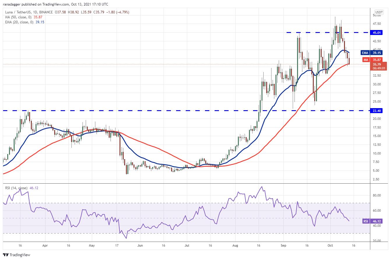 Price analysis 10/13: BTC, ETH, BNB, ADA, XRP, SOL, DOGE, DOT, LUNA, UNI 10