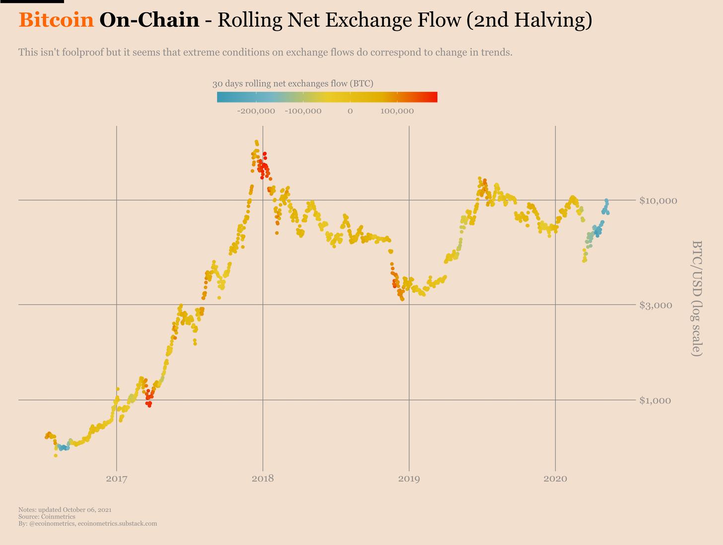 Afflusso netto di Bitcoin su exchange (secondo halving vs. terzo)
