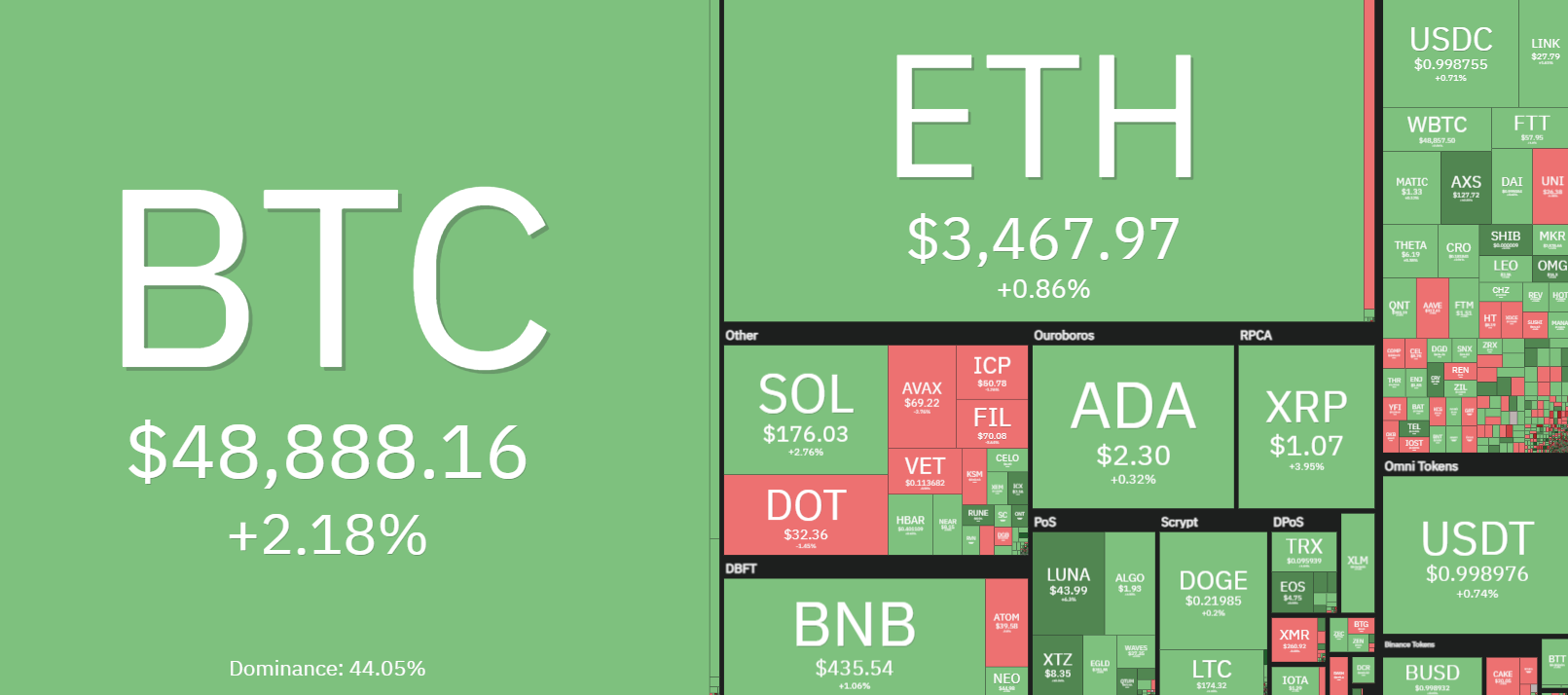 YourCryptoMind edb31f9d-87ff-49d8-b373-ca1bd8bae21b Bitcoin price surge to $49K prompts several altcoins to hit new all-time highs