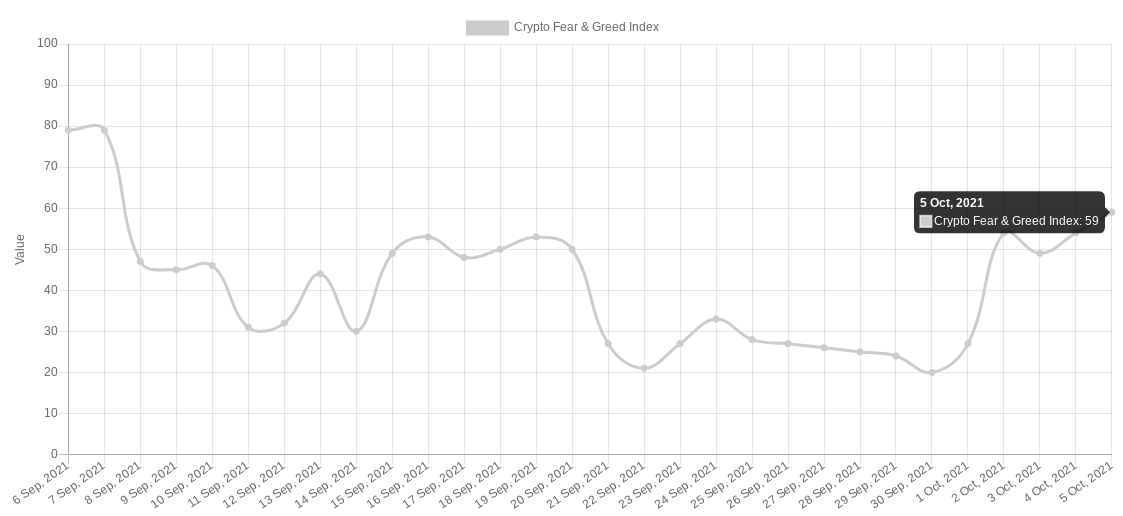 Il Crypto Fear & Greed Index, 5 ottobre