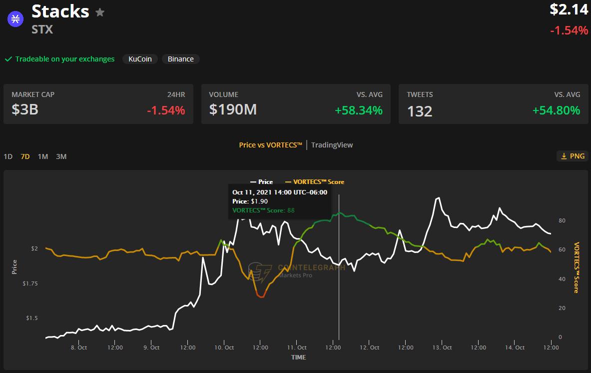 Bitcoin-related altcoins surge as BTC ETF rumors spread across the sector4